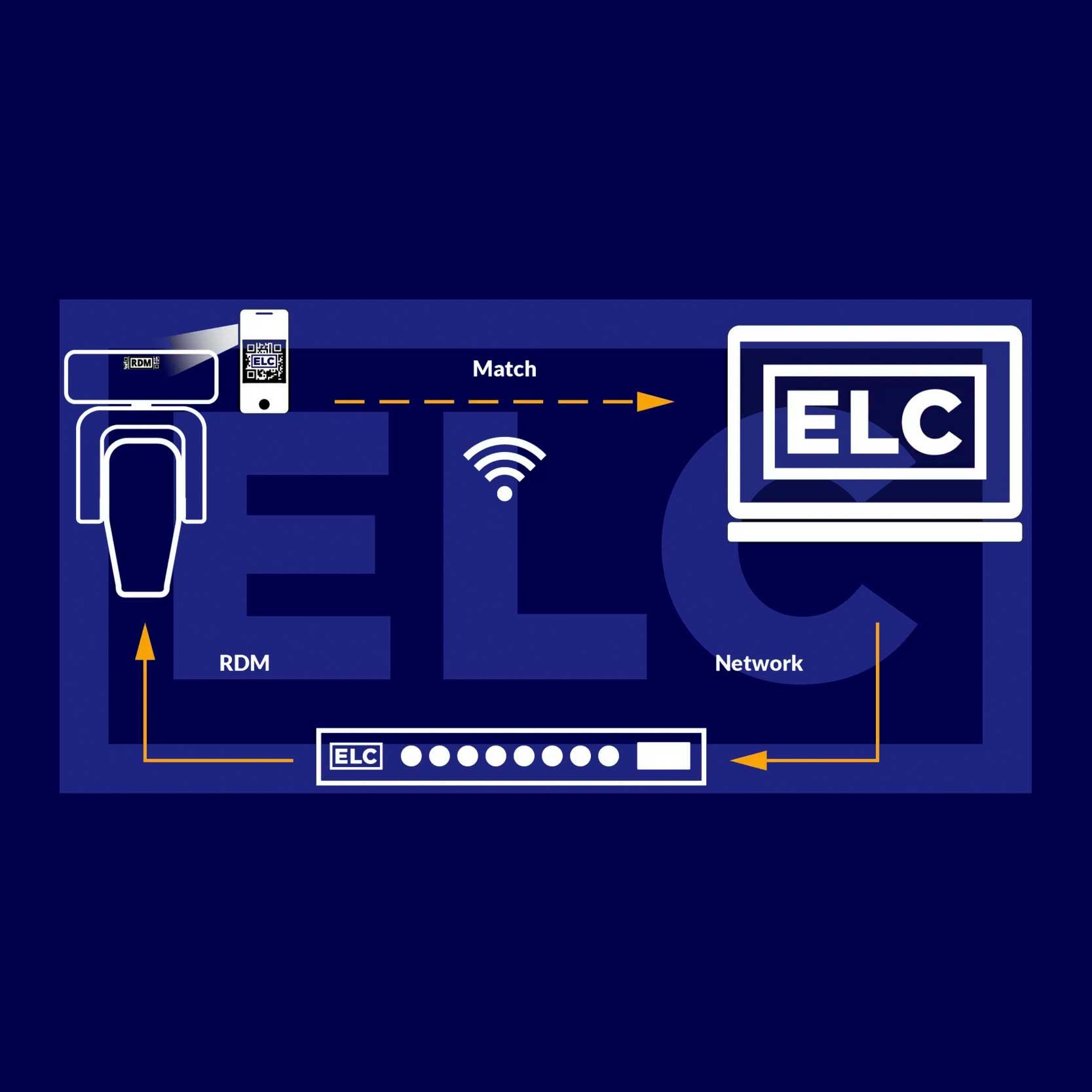 RDM-Adressierung und Fixture-Management leicht gemacht mit ELC Lighting dmXLAN QR und dmXLAN F!X